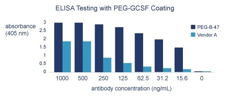 Comparison of anti-PEG-47 RabMAb® primary antibody (ab51257) and Vendor A mouse MAb (Clone AGP3) in Direct ELISA assay. Goat anti-rabbit IgG-AP used for Anti-PEG-47 detection; goat anti-mouse IgM-AP used for Vendor A MAb detection. Fig. 1a. Direct ELISA using 1 ug/mL of PEG-GCSF. Fig. 1b. Direct ELISA using 1 ug/mL of PEG-IFN.