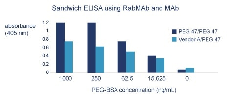 Comparison of sandwich ELISA using RabMAb®/RabMAb® antibodies (PEG 47/PEG 47, ab51257) and MAb/RabMAb® antibodies (Vendor A/PEG 47). PEG 47/PEG 47: Plated coated with 5 ug/mL of #47; 5 ug/mL of #47 used for detection. Vendor A/ PEG 47: Plates coated with 100 ug/mL of Vendor A Mouse MAb; 5 ug/mL of #47 used for detection. Vendor A = clone AGP3.