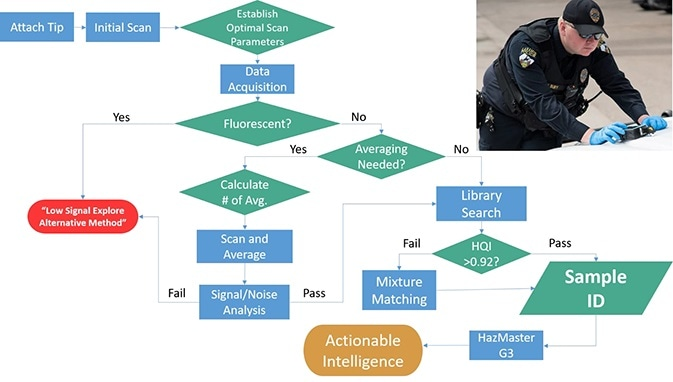Smart Acquire Flowchart