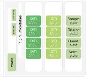 Deck layout of the Fluent workstation for quantification and normalization.