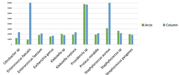 Similar performance observed between column extraction and Arcis extraction on a panel of proficiency testing samples, representing a range of Gram positive and Gram negative bacteria. Two outliers to the data were Enterococcus faecalisand Staphylococcus aureus, which gave considerably more sequences on the column-based extraction system. The RIDI data analysis software rapidly performed all data processing steps including sequencing filtering, trimming and editing.