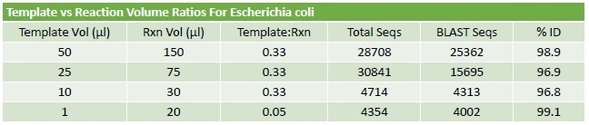 PCR Protocol Optimisation. An assessment of input template volume and total reaction volume suggests that the protocol is robust with good performance across a range of input values. Once a set of trimmed reads is obtained from the RIDI software, the sequences are identified using a unique reductive BLAST strategy. The % ID results, generated on E.coli spiked blood, were greater than 96% regardless of protocol used.