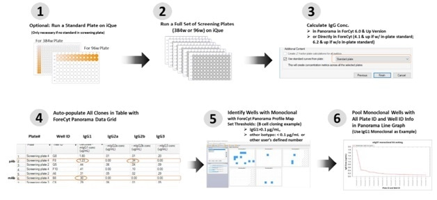 Data Acquisition and Analysis Workflow in a B-cell Screening Campaign using the Mouse IgG Type and Titer Kit Supernatants from ~ 450 clones were analyzed in a multi-plate screening study. IgG quantitation at the screening campaign level, and profile maps were generated to identify monoclonal samples containing high levels of IgG1. Samples meeting the user defined criteria were ranked by IgG1 concentration using a line graph.