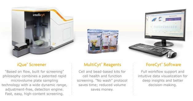 The Intellicyt iQue3 platform features easy-to-use instruments, software, and reagent kits that are optimized to work together and designed to conserve precious samples, use less reagent, and minimize time-to-answer.