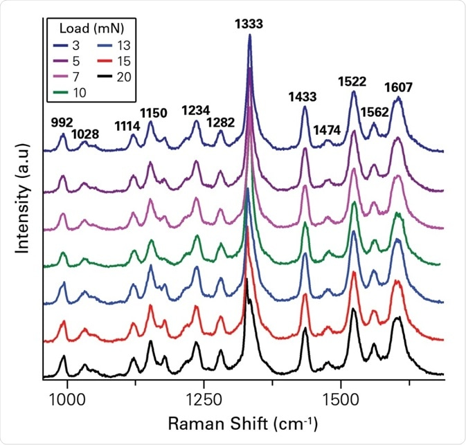 In-situ Raman spectra on (011) face during indentation showing a shift in 1,334 cm−1 band, corresponding to SO2 asymmetric stretching, at various normal loads