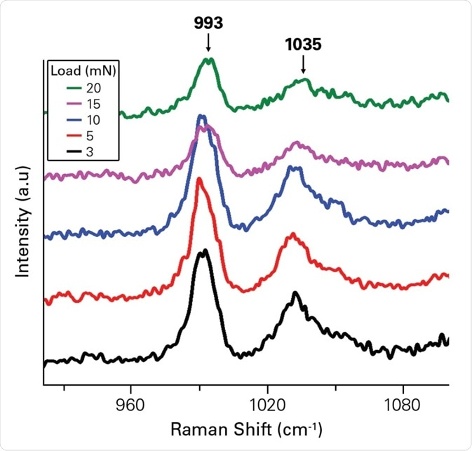 In-situ Raman spectra on (011) face during indentation showing a small peak at 990 cm−1 band, corresponding to C-O stretching