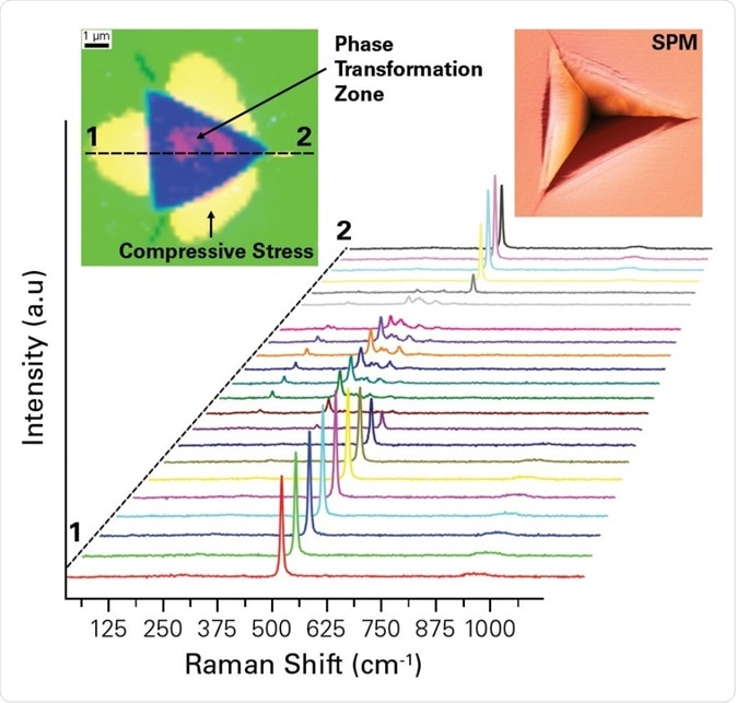 Raman spectral map on silicon indent showing the phase transformation zone and region of compressive residual stress