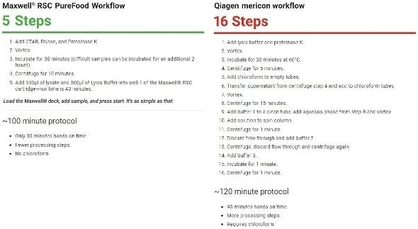 Easy purification workflow