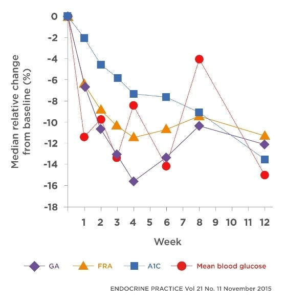 Measurement of glycated albumin can confirm changes in blood glucose status 1 to 2 weeks after the commencement of treatment.