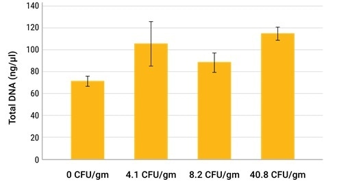 Comparison of total DNA and E. coli 0157:H7 DNA extracted from cilantro samples spiked with the indicated amounts of E. coli 0157:H7 bacteria. The total DNA concentration was assessed using the QuantiFluor® ONE dsDNA System.