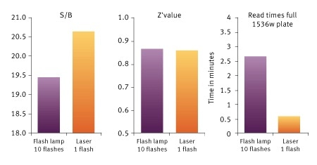 Signal to Blank (S/B), Z´value and read times for a Histone-BRD4 interaction assay measured on the PHERAstar FSX. The use of the TRF laser reduces read times, increases S/B, while keeping a very high Z´value.