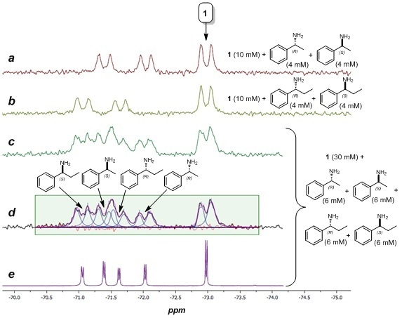 a – c) 60 MHz 19F NMR spectra (64 scans) of complex 1 with mixtures of chiral amines. d) Peak fitting results of spectrum 4c (black = actual spectrum; blue = simulated peaks; magenta = sum of simulated peaks; red = residual error). e) 400 MHz 19F NMR spectrum (64 scans) of same sample as spectrum 4c.