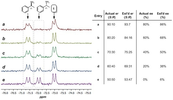 Estimation of er and ee using 19F NMR spectroscopy. Left: 60 MHz 19F NMR spectra (64 scans) of complex 1 (ca. 10 mM in CDCl3) with (R)-α-methylbenzylamine and (S)-α-methylbenzylamine (ca. 8 mM total). Right: Actual and estimated er and ee values.