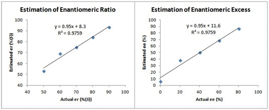 Calibration curves obtained from the data displayed in Figure 5 showing the linear relationship between actual and estimated er and ee values.