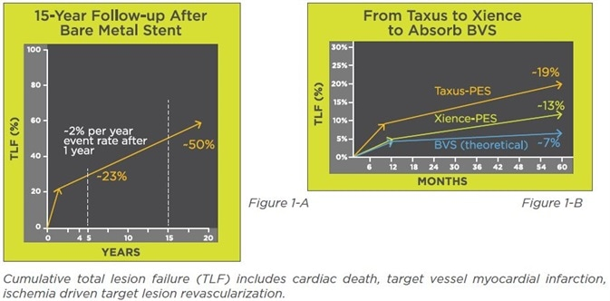 Clinical data showing the development path from bare metal stents to bioresorbable scaffolds.