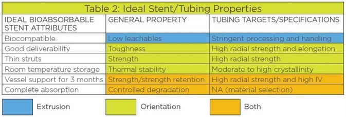 The relationship of bioabsorbable stent attributes, bioabsorbable material properties, and the stent tubing specification targets.