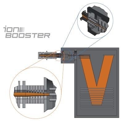 PTR-TOF 6000 X2
