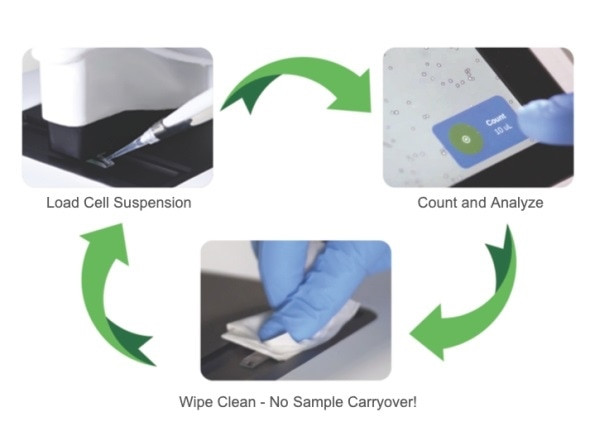 DirectPipette Technology