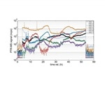 Measuring Volatile Organic Compounds (VOCs) in Pharmaceuticals