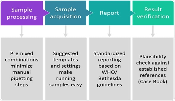 Beckman Coulter Workflow
