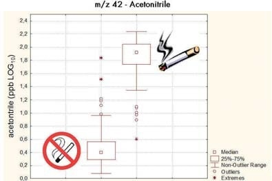 Analyzing the breath of more than 200 subjects, several markers for smoking can be isolated. Most prominently acetonitrile, which leads to an almost perfect separation of smokers and non-smokers.