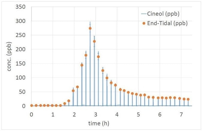 Pharmacokinetical study: full exhalations, recorded every 15 minutes, which depicts the concentration of a drug in the exhaled breath after ingestion (t=0).