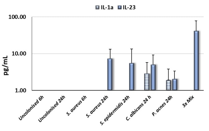 Comparison between IL-1α and IL-23 production by Labskin1.1 colonized with several microorganisms.