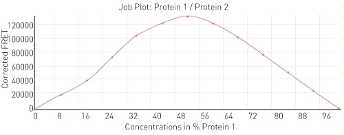 Job plot for interaction between H3-H4 and histone binding protein