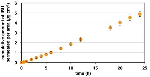 Cumulative amount of ibuprofen permeated from a saturated solution of IBU in PG for 24 h across Labskin at 32 ºC