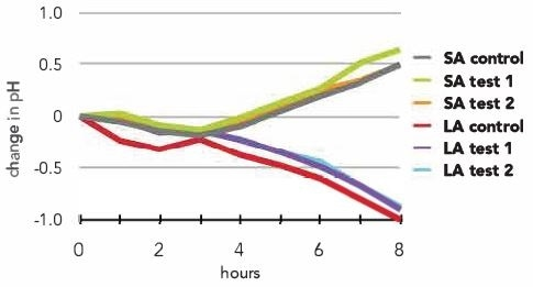 Change in growth medium pH for S. aureus (SA) and L. acidophilus (LA) in the presence of test tampon material