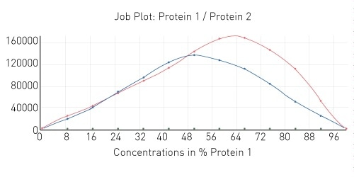Job plot depicting 1:1 and 2:1 protein-protein interaction stoichiometry