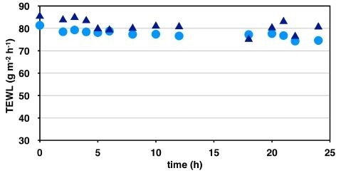 TEWL values measured on Labskin, no formulation control for 24h infinite (●) and finite (▲) dose study.