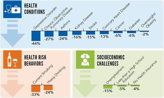 Il grafico mostra tre tabelle sulla riduzione potenziale dei risultati negativi nell