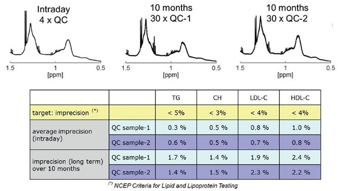 Short and long-term imprecision of lipoprotein measurements by NMR (NCEP National Cholesterol Education Program, United States).