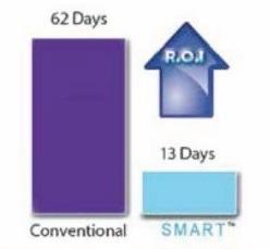 Return on Investment (ROI) illustration of development effort using conventional method vs SMART technology.