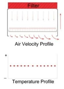 Single-sided return with Velocity Compensation.