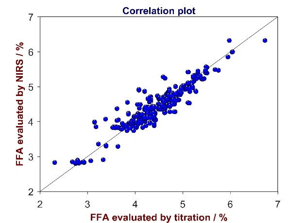 Correlation plot of reference values from titration versus predicted values from Vis-NIR for the analysis of FFA in CPO. The FFA content varies between 2 and 7%.