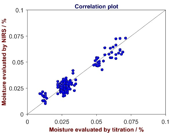 Correlation plot of reference values from titration versus predicted values from Vis-NIR for the analysis of moisture in RBD olein. The moisture content varies between 0 and 0.1%