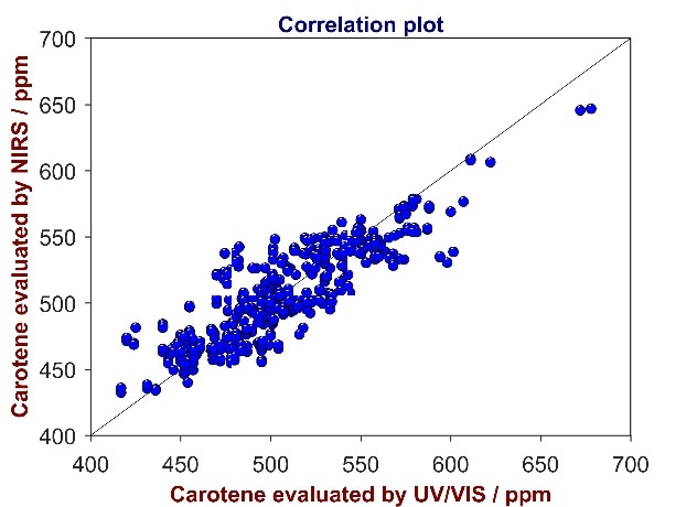Correlation plot of reference values from UV/Vis spectroscopy versus predicted values from Vis-NIR for the analysis of carotene in CPO. The carotene content varies between 400 and 700 ppm.