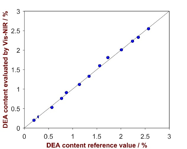 Correlation plot of the predicted DEA content by Vis-NIRS versus the reference values