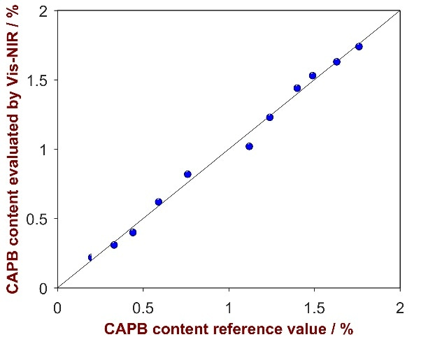 Correlation plot of the predicted CAPB content by Vis-NIRS versus the reference values