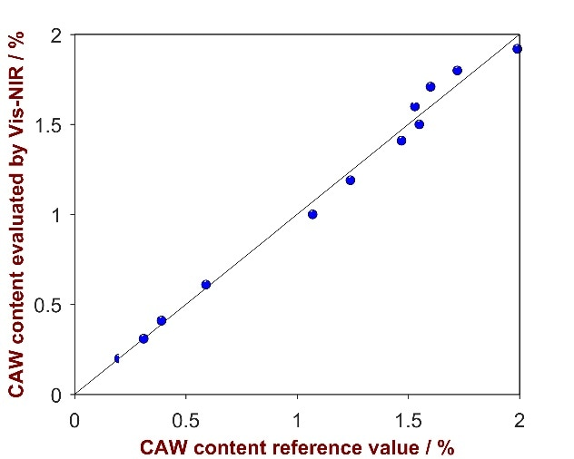 Correlation plot of the predicted CAW content by Vis-NIRS versus the reference values