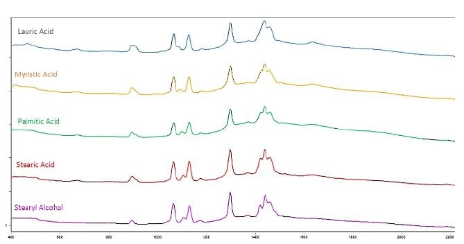 Figure 1 shows the spectra of these materials and the spectral similarities, illustrating the difficulty of differentiation on correlation alone.