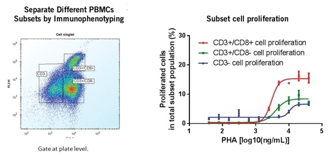 Activation of PBMCs over 2 days resulted in proliferation of T-cells. A) T-cells expressing CD3/FITC and CD8/PE (or neither) were gated in the ForeCyt<sup/>®</sup> software. B) The proliferation of the 3 T-cell populations in response to various PHA doses were found to differ. Data is average +/- S.D. of 3 wells.