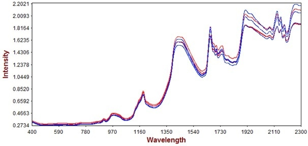 Raw spectra of the unprocessed (red) and processed (blue) products.