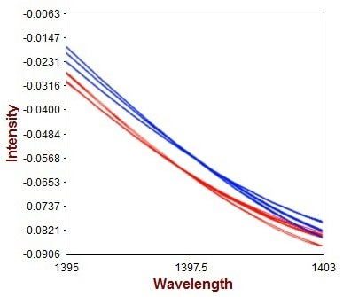 2nd derivative spectra of the unprocessed (red) and the processed (blue) product. The spectral variations observed within the products arise due to different droplet sizes.