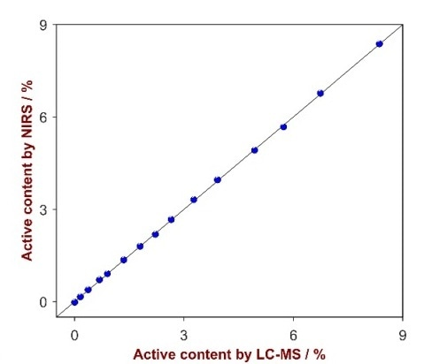 Correlation plot of the active ingredient's concentration determined by LS-MS and by NIRS.