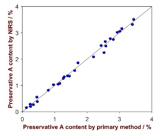 Correlation plot of the predicted values by NIRS versus the laboratory values of the preservative A.