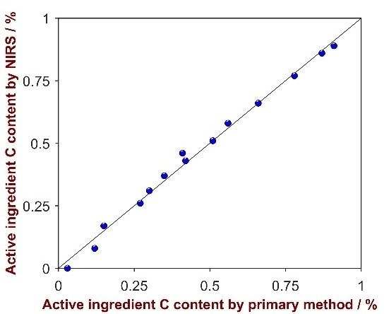 Correlation plot of the predicted values by NIRS versus the laboratory values of the active ingredient C.