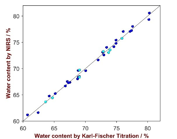 Correlation plot of the moisture concentration determined by Karl- Fischer titration and predicted by NIRS. The blue marks stand for samples used in the calibration set, the turquois marks are samples used in the validation set.
